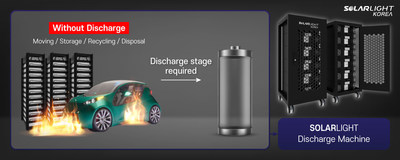 Used battery has a higher risk of fire and explosion; discharging process is essential stop to ensure safety upon transport, storage, reprocessing and disposal.